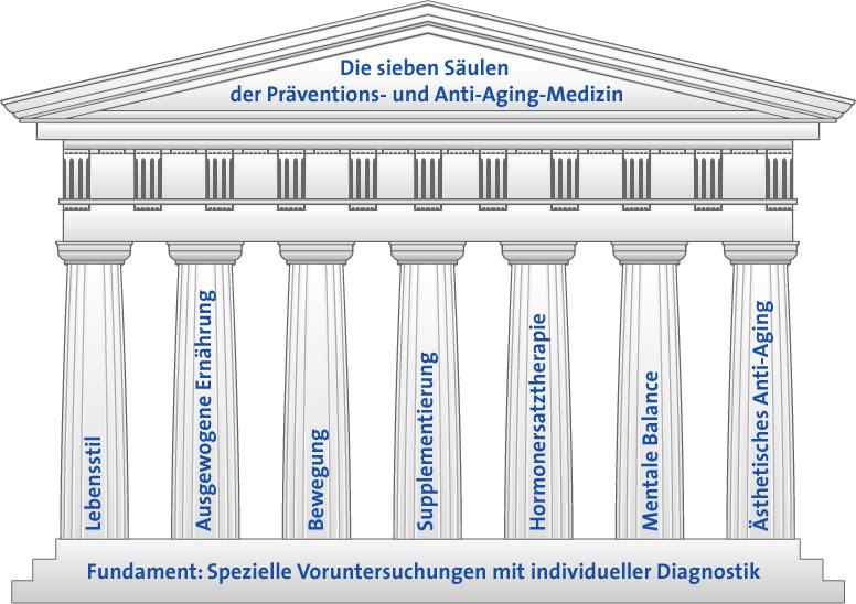 Hautarzt Hamburg Well-Aging